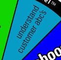 Understand_customer_abcs